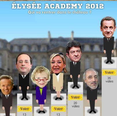 Elysée Academy 2012 : le seul, le vrai, l'unique sondage made in Nord