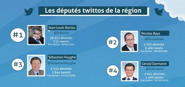 Infographie : quels sont les députés nordistes les plus twittos ?