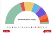 Huit leçons des législatives dans les Hauts-de-France
