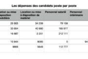 Le tableau des dépenses poste par poste