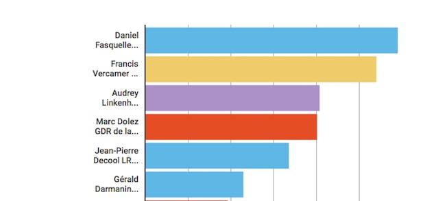 Qui de nos députés a le mieux travaillé au cours de son mandat ?